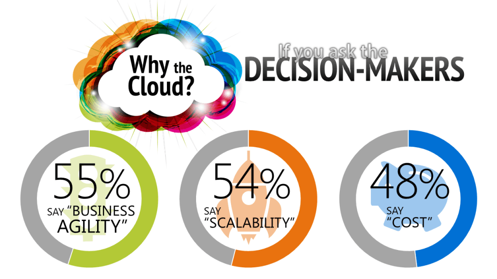 Hỏi đáp Cloud Server